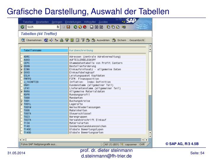 Grafische Darstellung, Auswahl der Tabellen