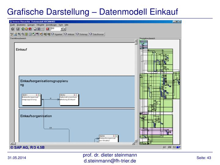 Grafische Darstellung – Datenmodell Einkauf