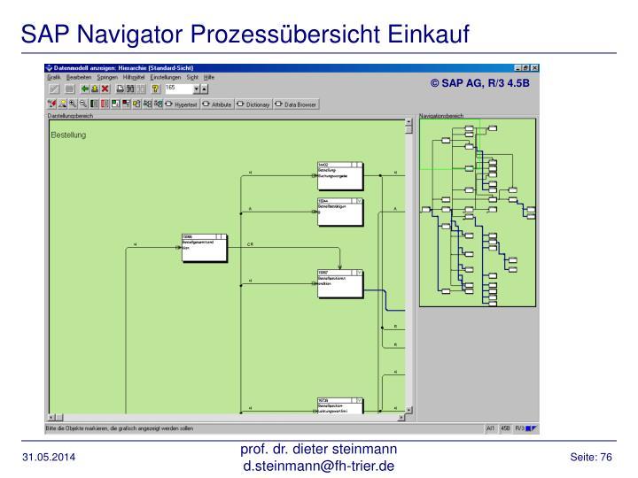 SAP Navigator Prozessübersicht Einkauf