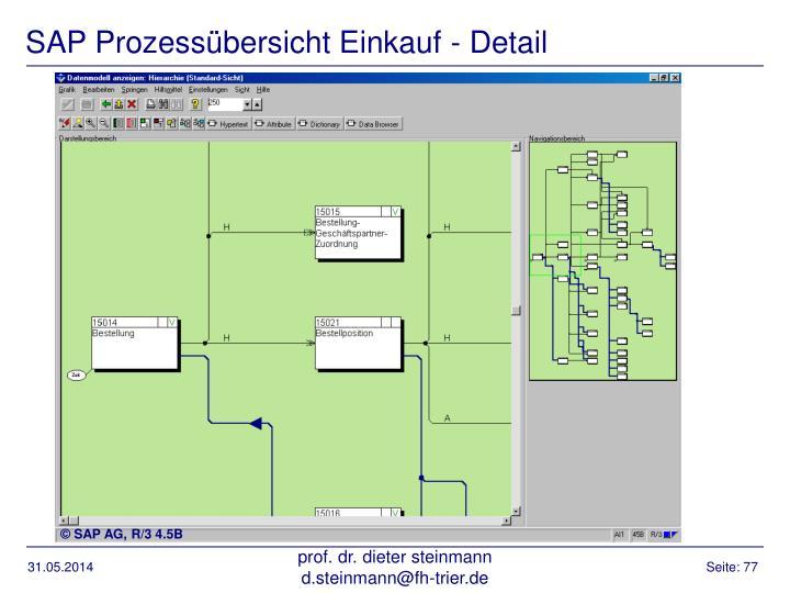SAP Prozessübersicht Einkauf - Detail