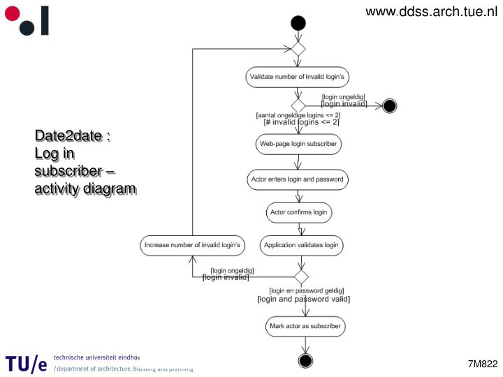 Date2date : Log in subscriber – activity diagram