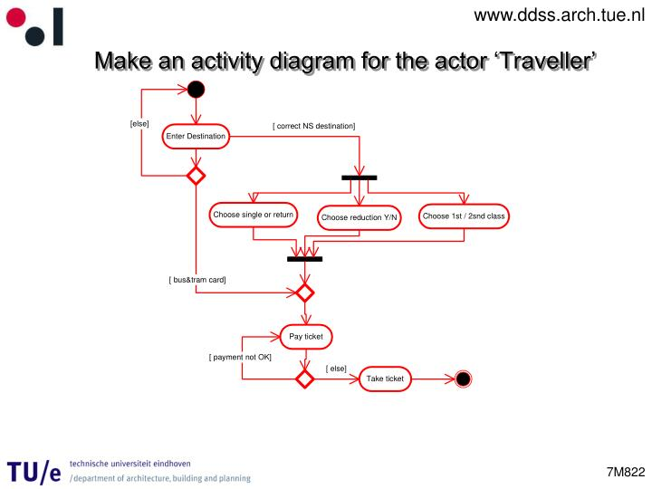 Make an activity diagram for the actor '