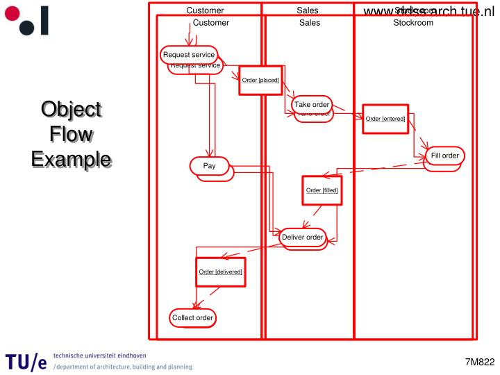 Object Flow Example