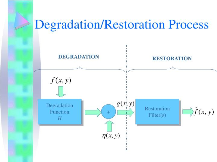 Degradation/Restoration Process