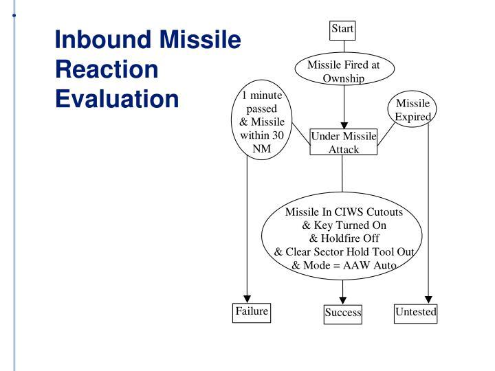 Inbound Missile Reaction Evaluation