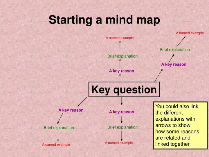 Starting a mind map