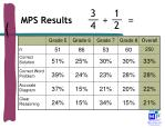 mps results