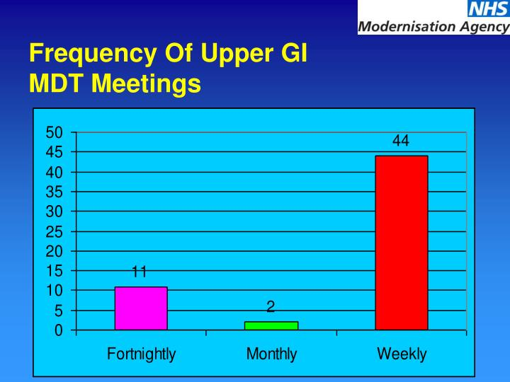 Frequency Of Upper GI