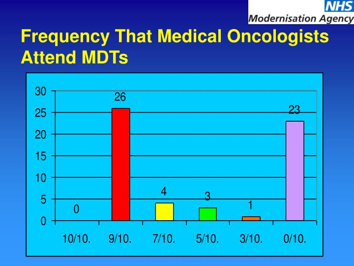 Frequency That Medical Oncologists