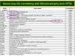 genes top 25 correlating with fibrosis atrophy and i ifta