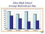 alton high school average referrals per day