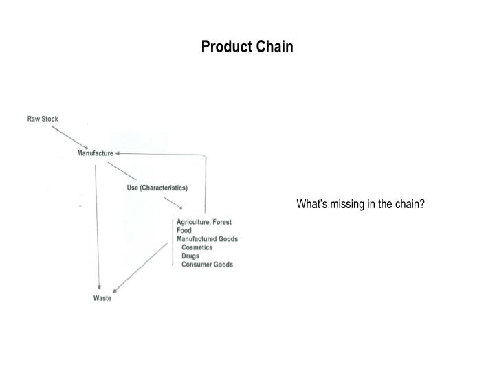 Product Chain