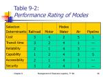 table 9 2 performance rating of modes