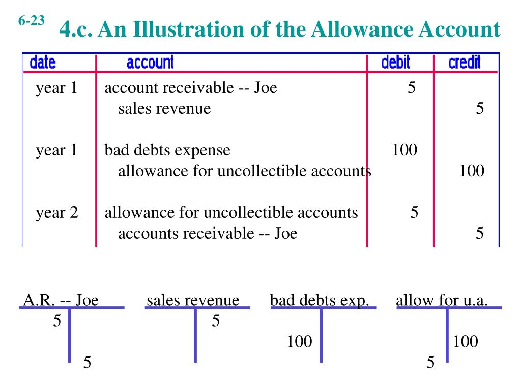 4.c. An Illustration of the Allowance Account