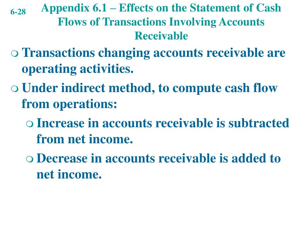Appendix 6.1 – Effects on the Statement of Cash Flows of Transactions Involving Accounts Receivable
