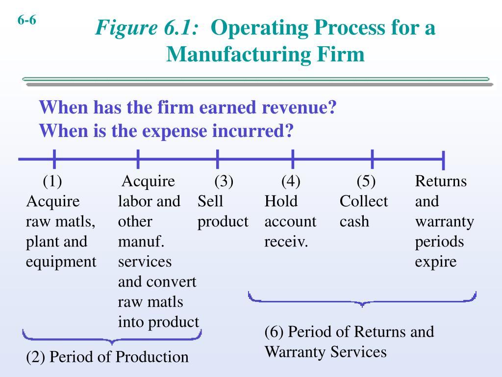 Figure 6.1:
