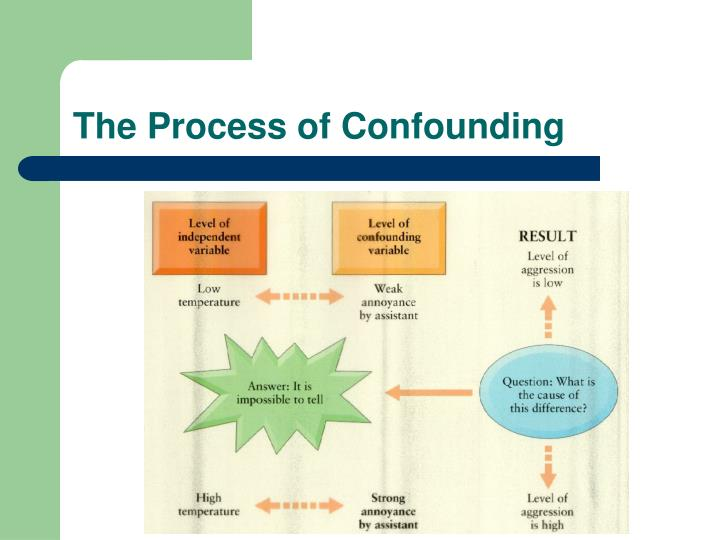 The Process of Confounding