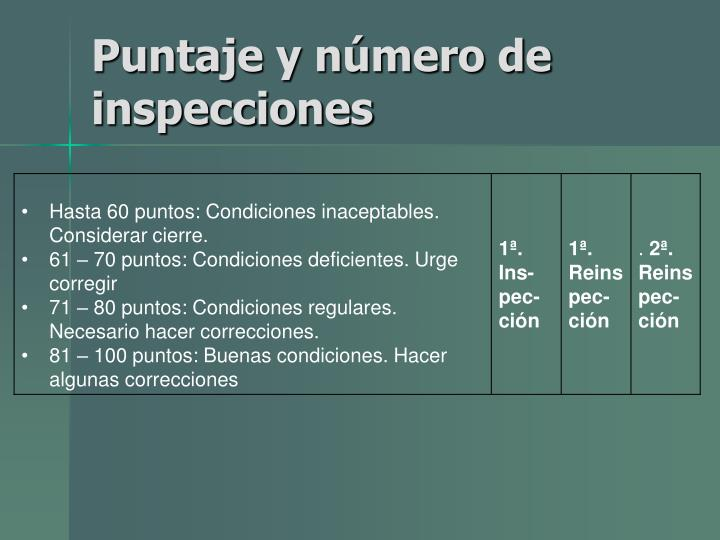 Puntaje y número de inspecciones