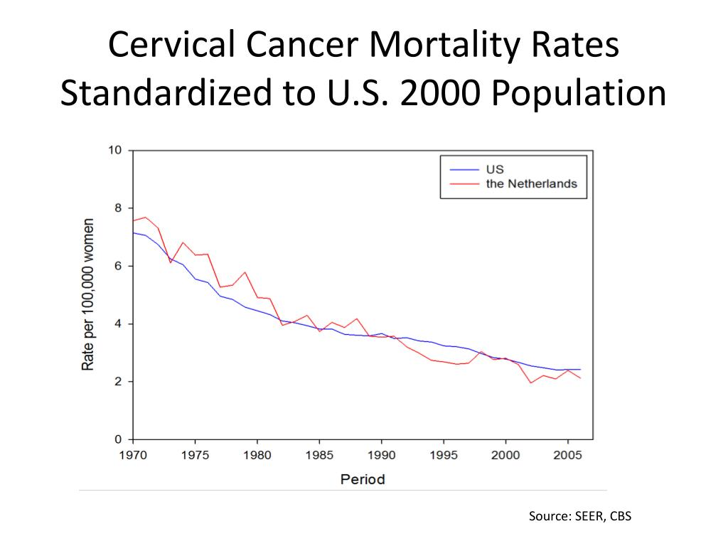 Cervical Cancer Mortality Rates Standardized to U.S. 2000 Population