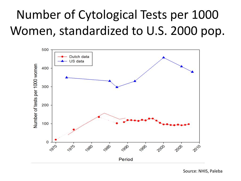 Number of Cytological Tests per 1000 Women, standardized to U.S. 2000 pop.