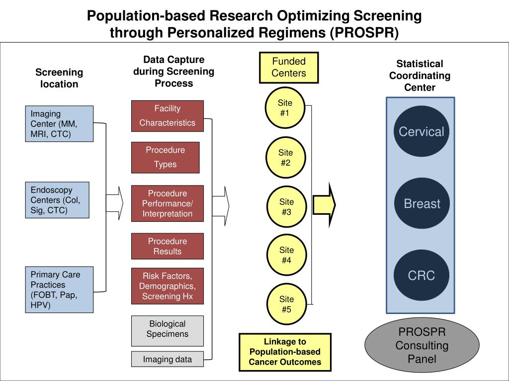 Population-based Research Optimizing Screening                            through Personalized Regimens
