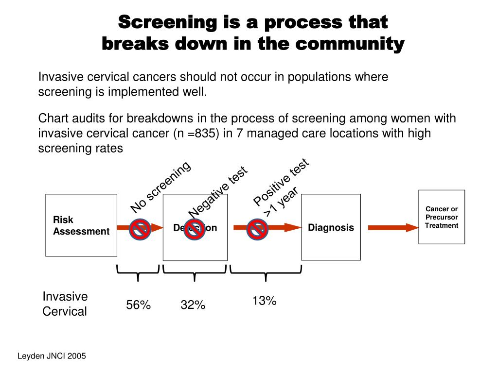 Screening is a process that