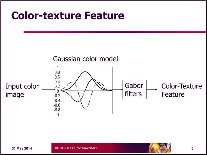 Gaussian color model