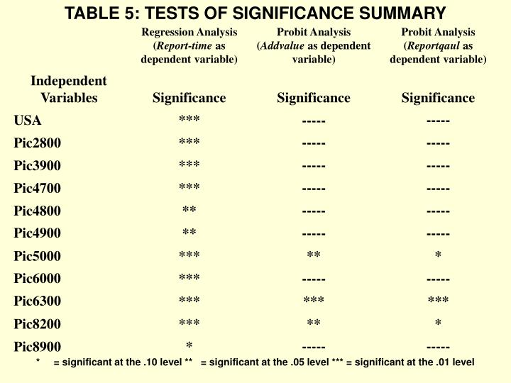 TABLE 5: TESTS OF SIGNIFICANCE SUMMARY