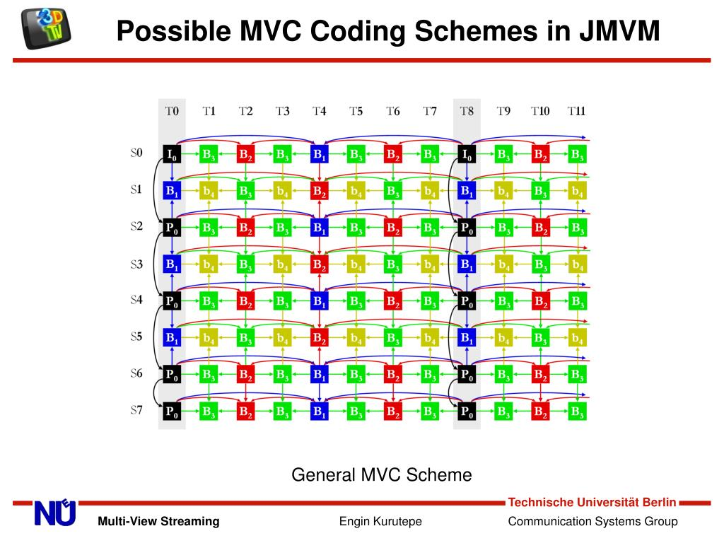 Possible MVC Coding Schemes