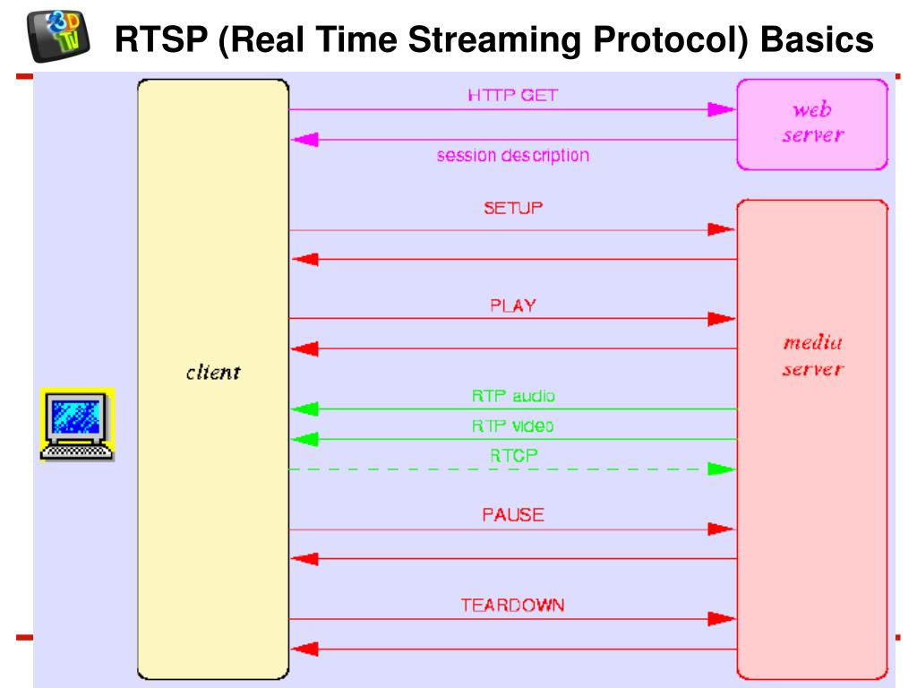 RTSP (Real Time Streaming Protocol) Basics