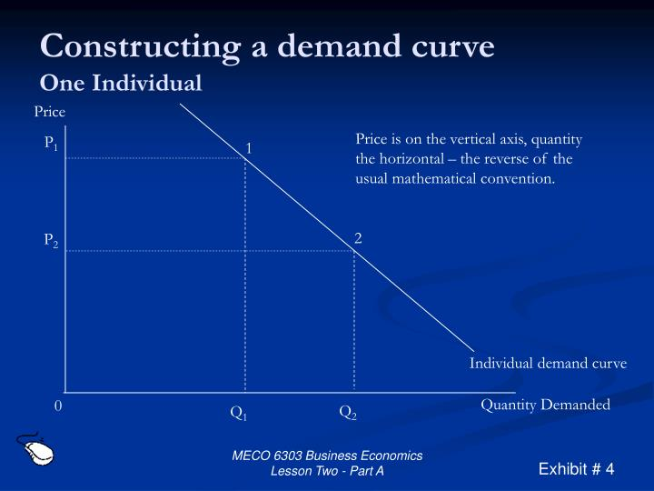 Constructing a demand curve