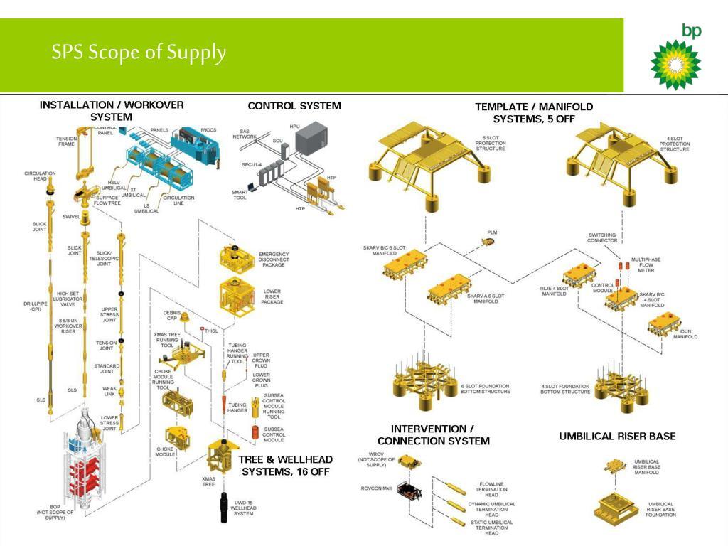 SPS Scope of Supply