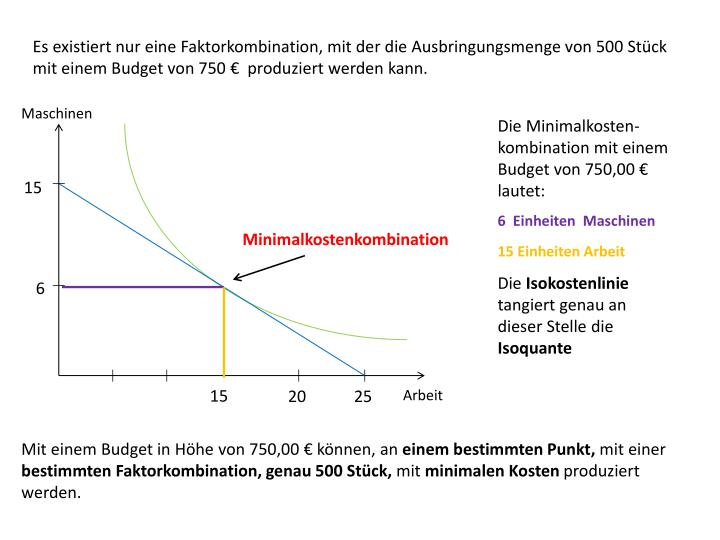 Es existiert nur eine Faktorkombination, mit der die Ausbringungsmenge von 500 Stück mit einem Budget von 750 €  produziert werden kann.