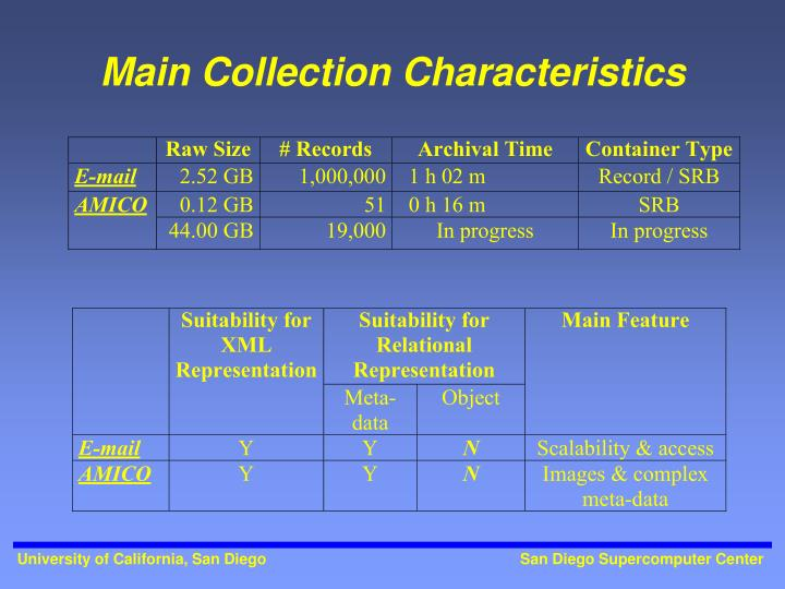 Main Collection Characteristics