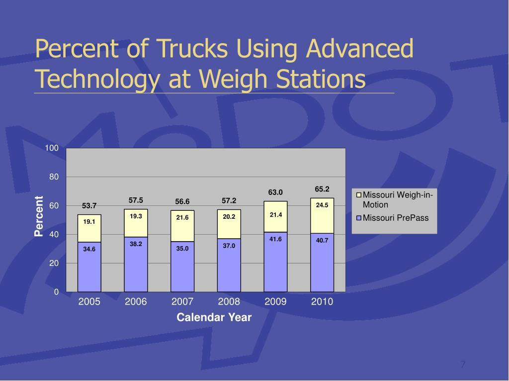 Percent of Trucks Using Advanced Technology at