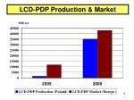 lcd pdp production market