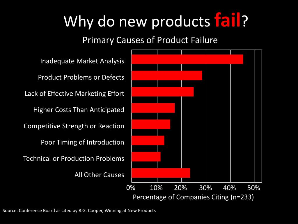 Why do new products
