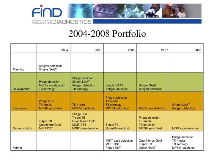 2004-2008 Portfolio