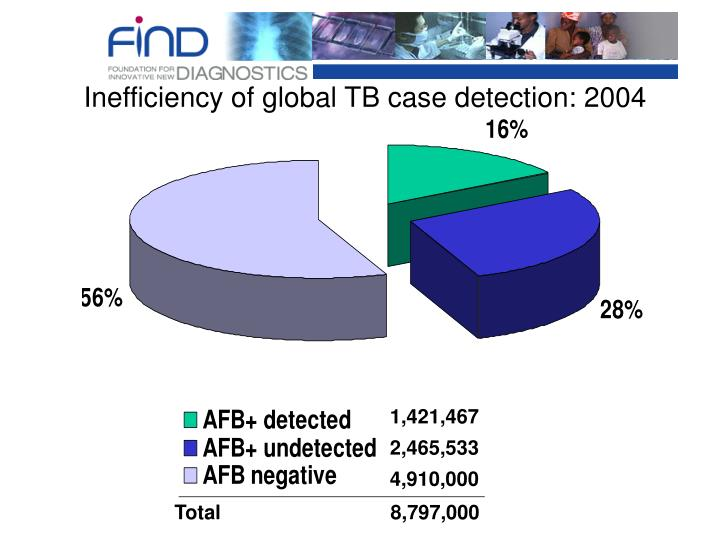 Inefficiency of global TB case detection: 2004