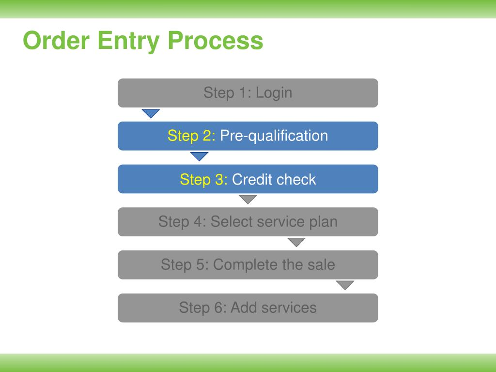 Order Entry Process