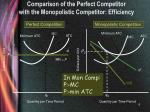comparison of the perfect competitor with the monopolistic competitor efficiency
