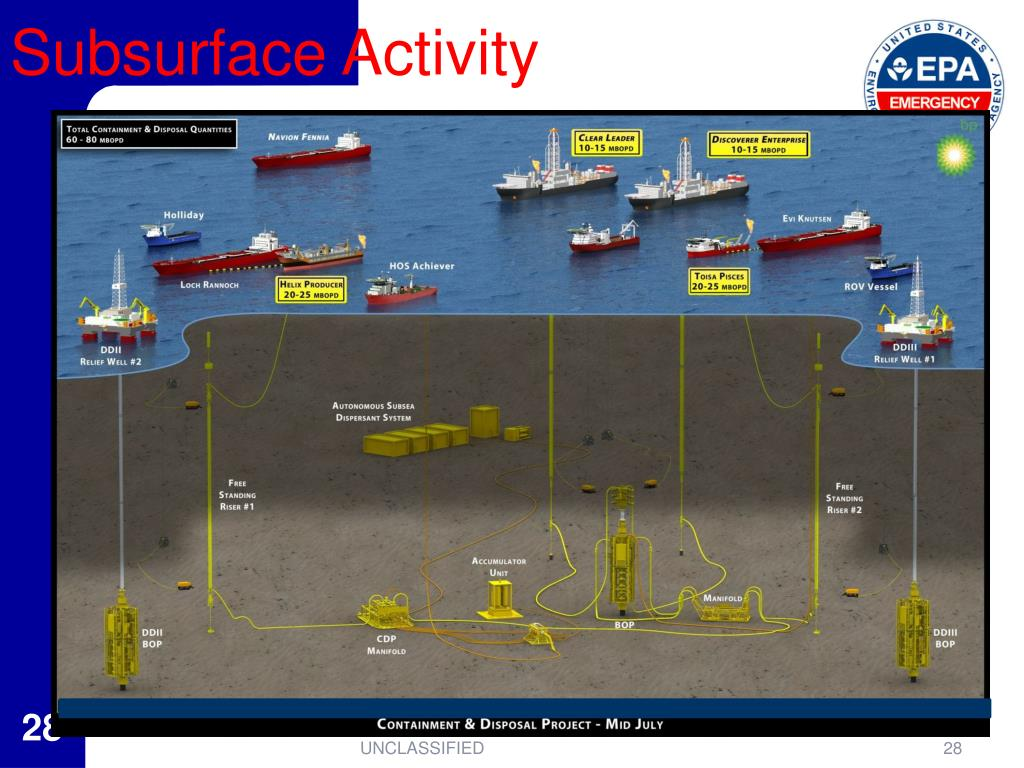 Subsurface Activity