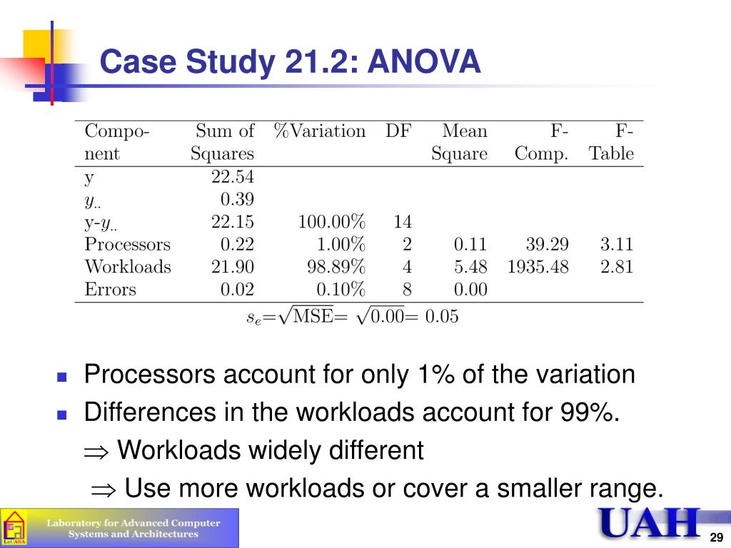 Case Study 21.2: ANOVA