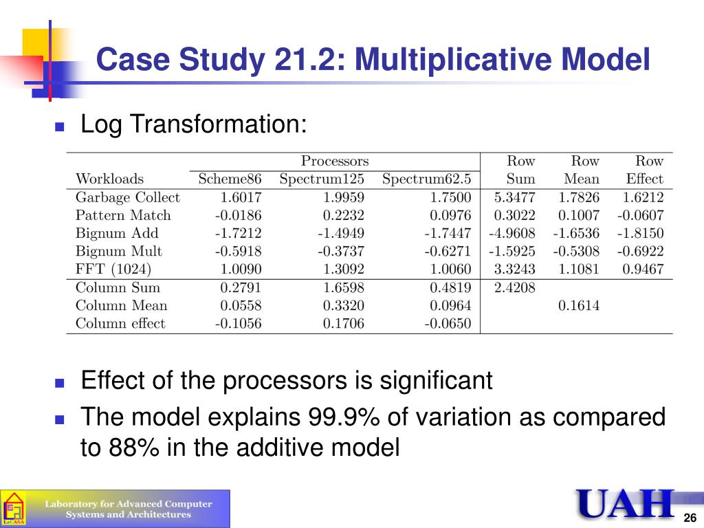 Case Study 21.2: Multiplicative Model