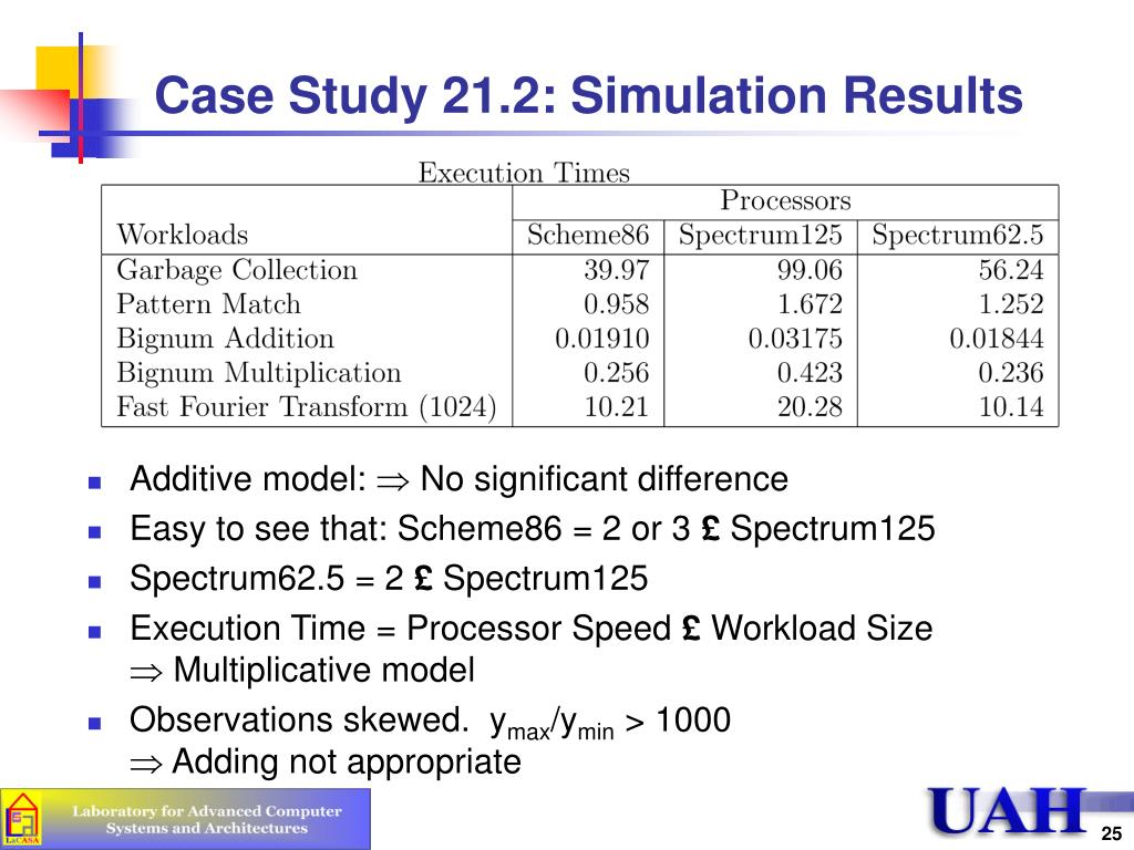 Case Study 21.2: Simulation Results