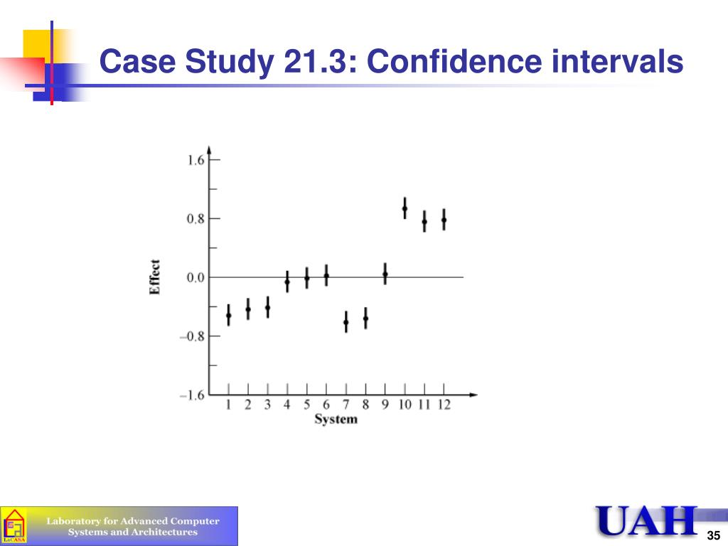 Case Study 21.3: Confidence intervals
