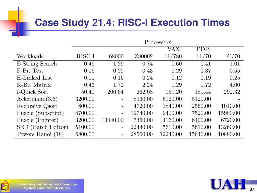 Case Study 21.4: RISC-I Execution Times