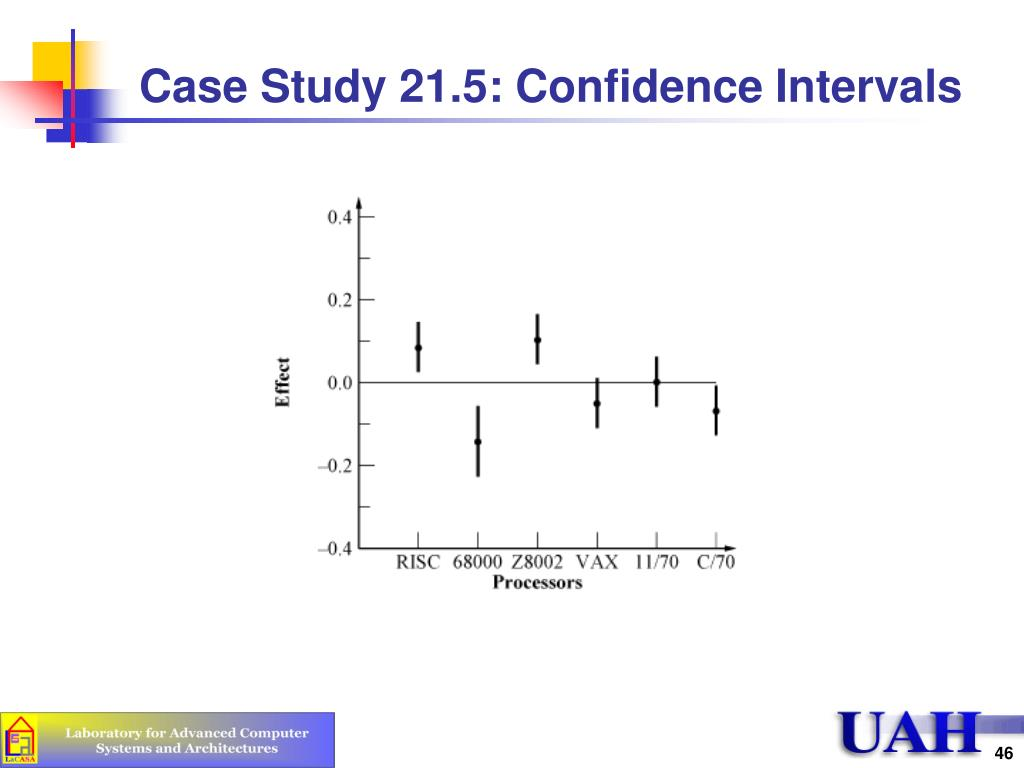 Case Study 21.5: Confidence Intervals