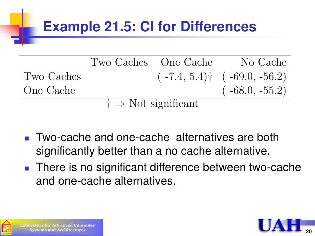 Example 21.5: CI for Differences