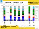 benefits towards soa